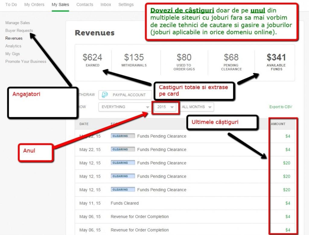 idei de afaceri de câștiguri online